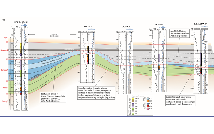 Stratigraphic architecture of the Lower Cretaceous Adda Field